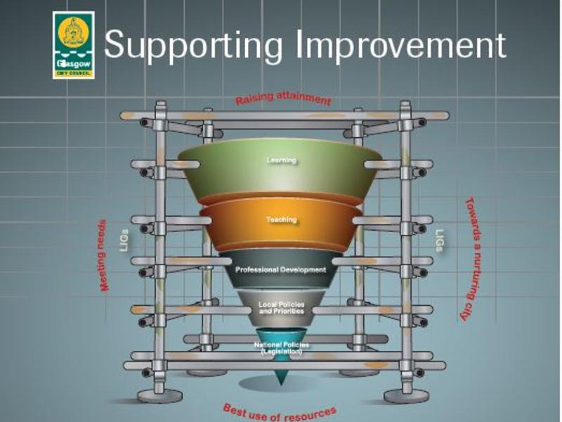 Supporting Improvement Cone